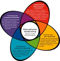 school_leadership